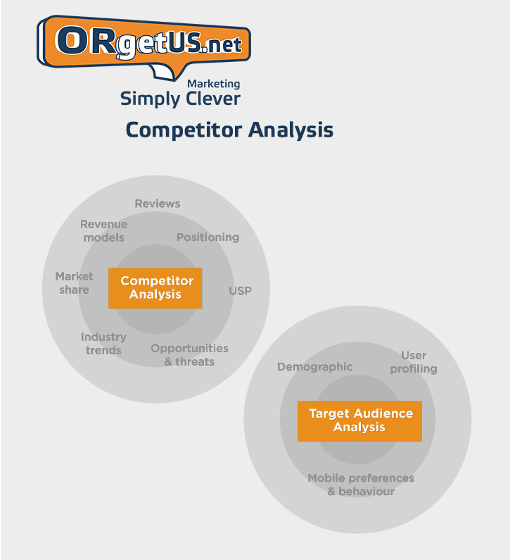 ORgetUS_Competitor_Analysis