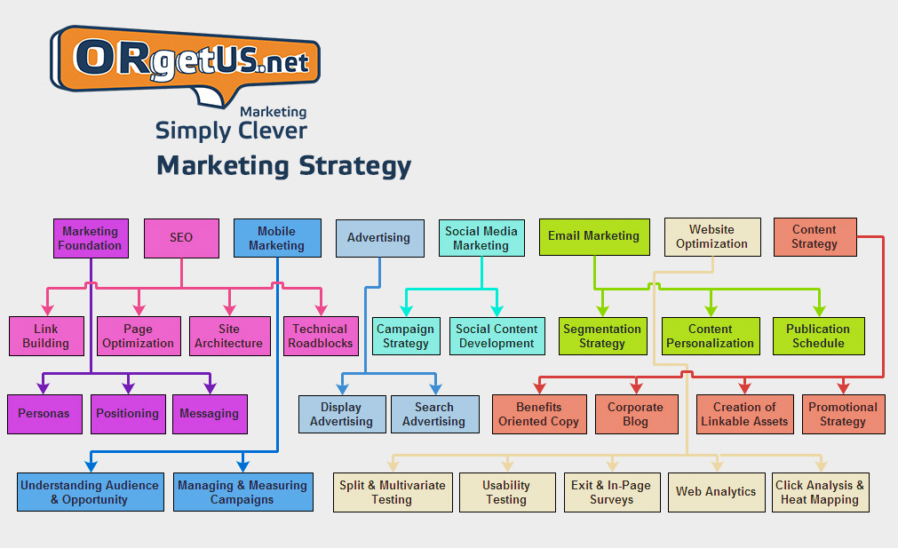 ORgetUS_Marketing_Strategy