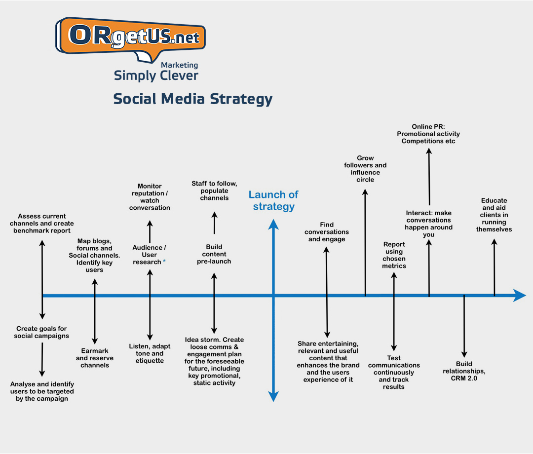 ORgetUS_Social_Media_Strategy